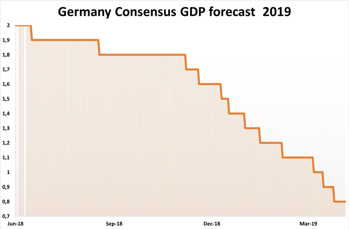 GERMANY FORECAST 2019