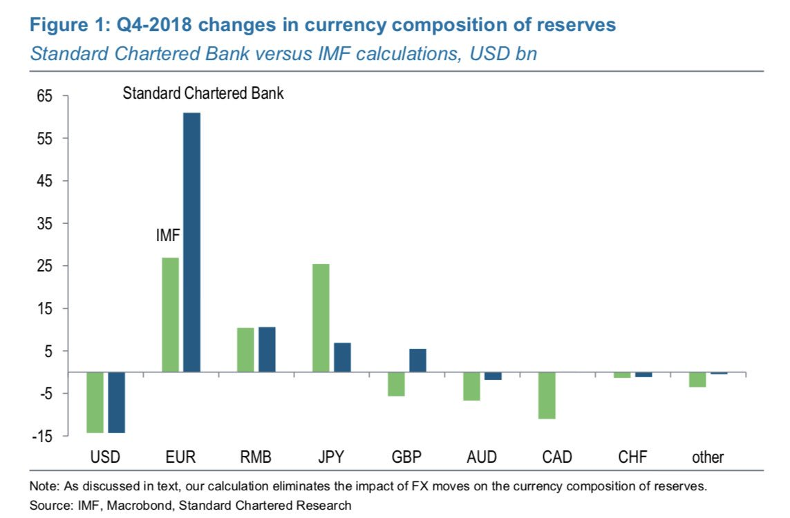 Q4 CHANGE IN CURRENCY RESERVES