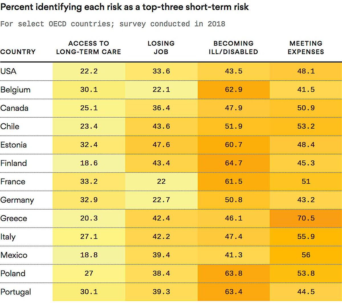 TOP THREE PERCENT RISK