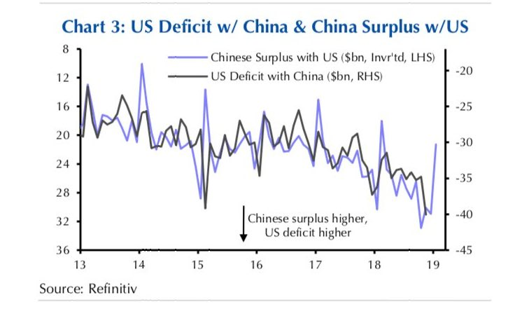 US DEFICIT WITH CHINA
