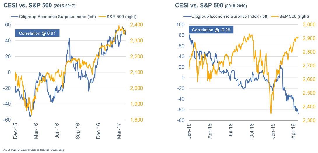 CITI SURPRISE V S&P500 CORRELATION