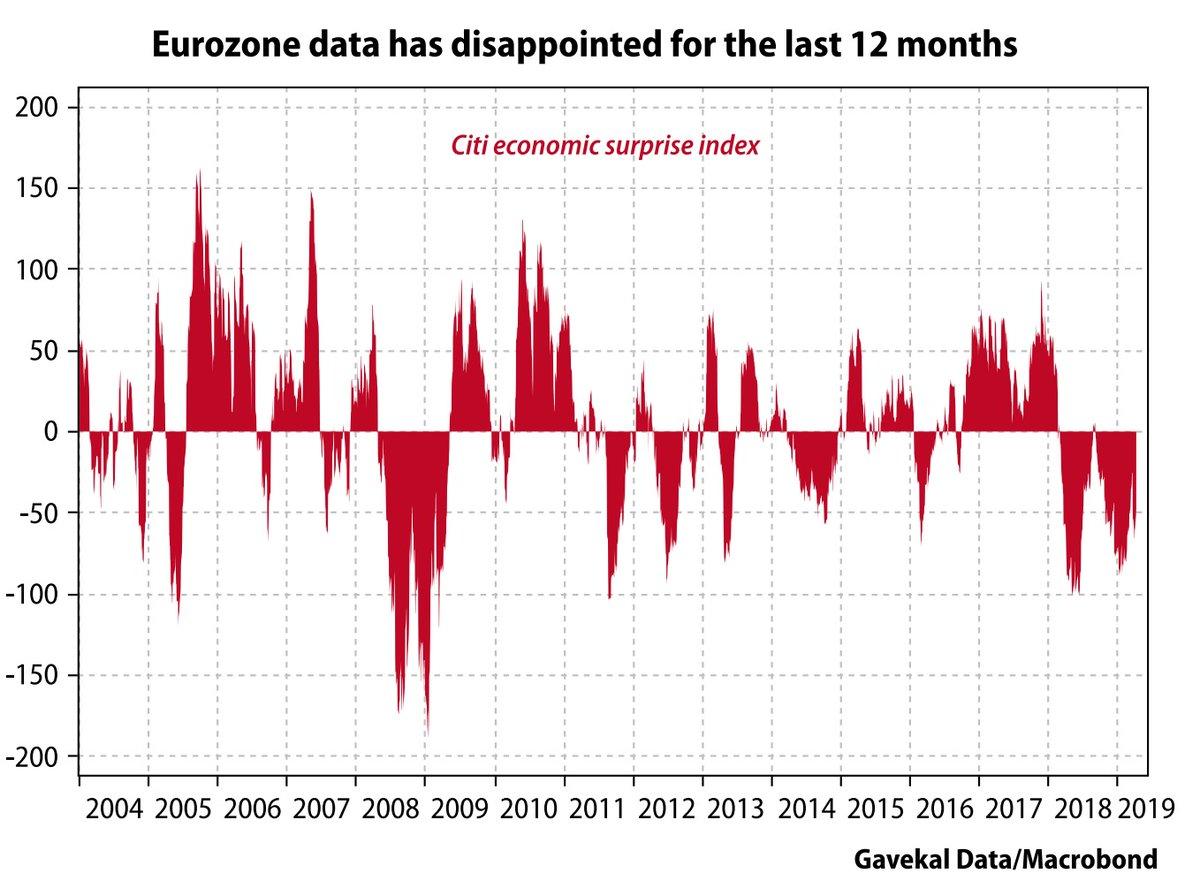EUROZONE CITI SURPRISE INDEX