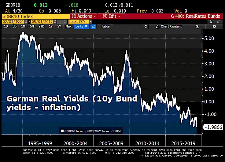 GERMANY REAL YIELDS
