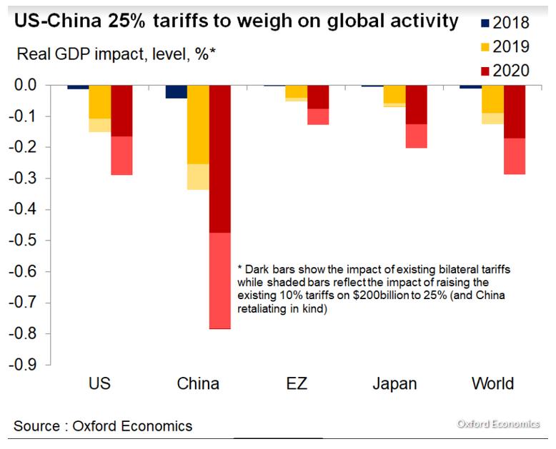 US CHINA 25 additional tarrifs