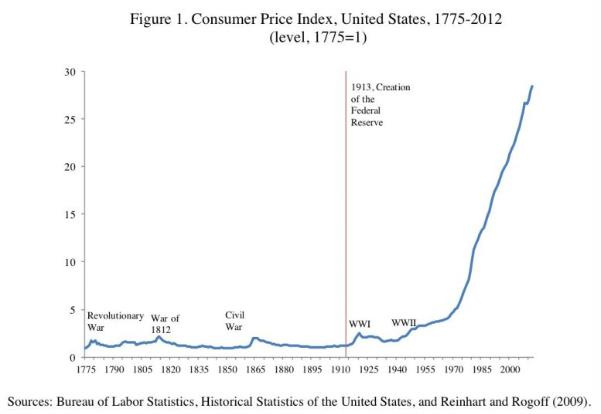 US CPI 1775-2012