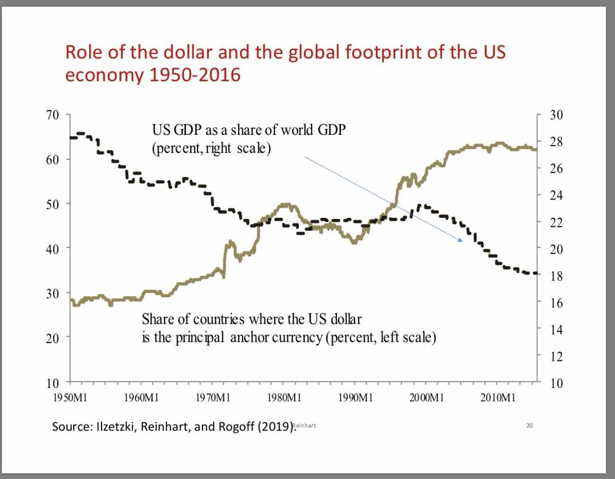 DOLLAR V US AND WORLD ECONOMY
