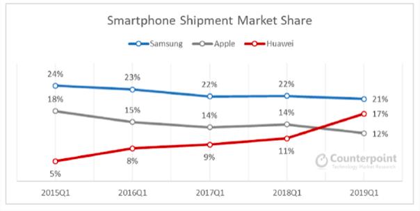 GLOBAL MARKET SHARE SMARTPHONES