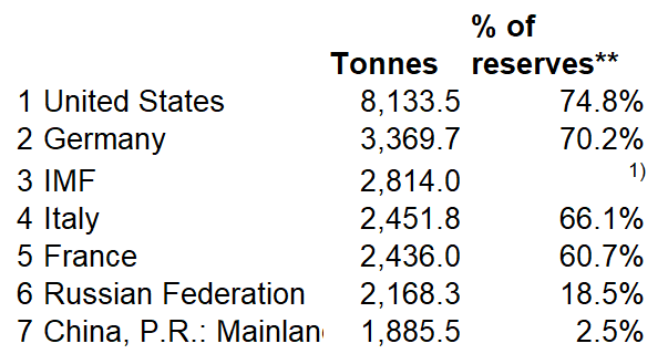 TONNES OF RESERVES