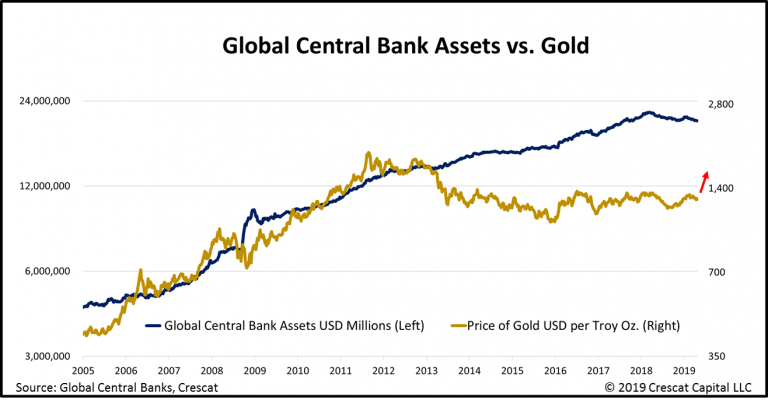 GLOBAL CENTRAL BANKS ASSETS V GOLD