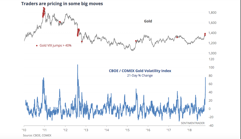 GOLD VOLATILITY (c) SUNDIAL RESEARCH