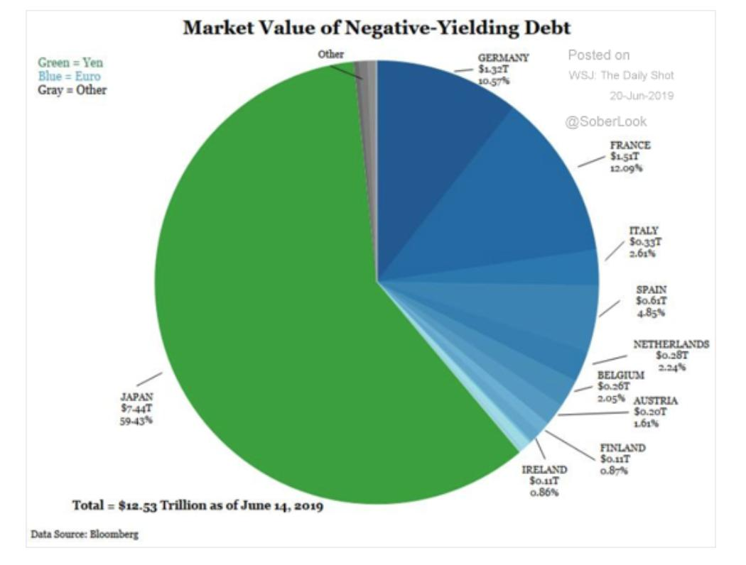 MARKET VALUE OF NEGATIVE YIELD DEBT