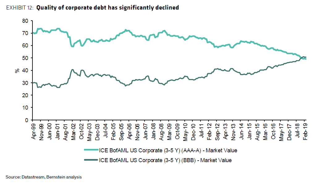 QUALITY OF CORPORATE DEBT
