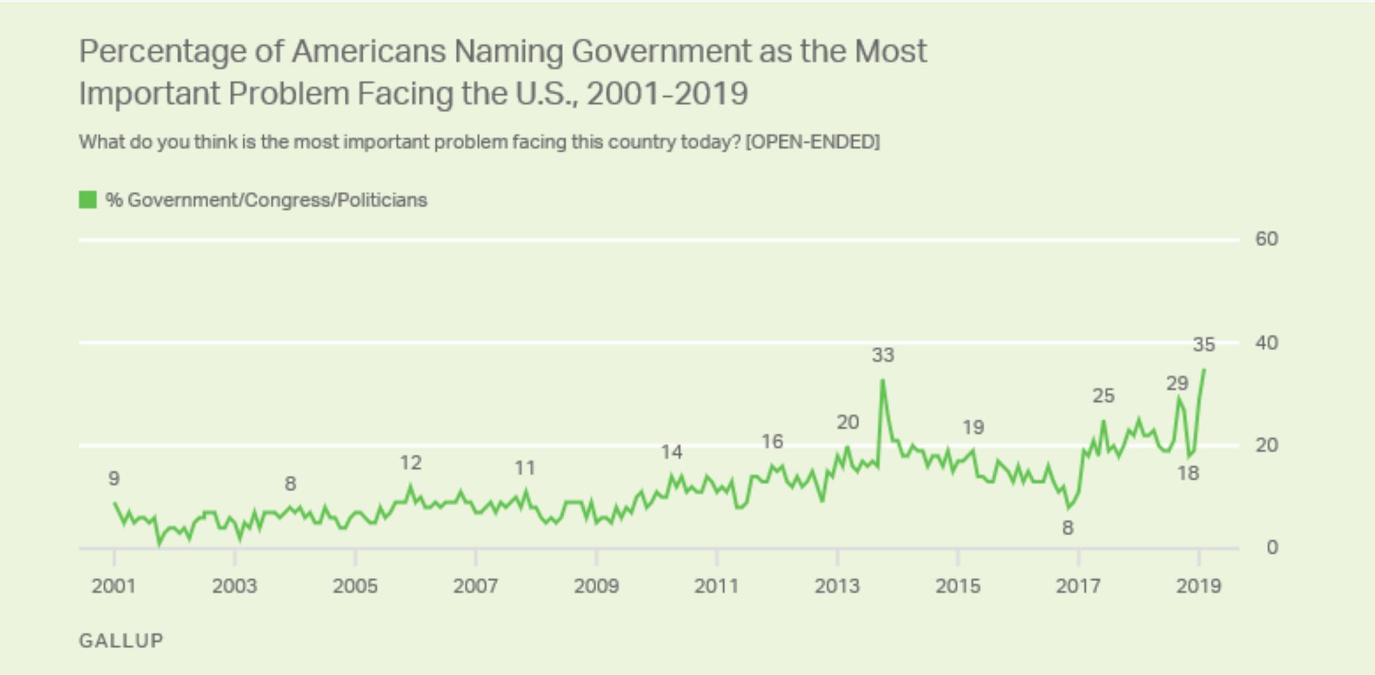 US GOVERNMENT TRUST GALLUP