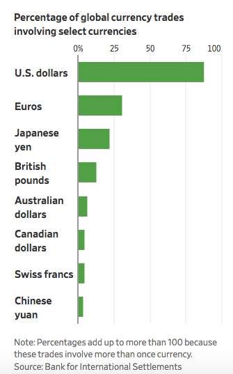WSJ CURRENCY PERCENTAGE GLOBAL TRADE