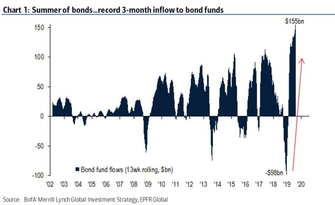 BOND FUNDS INFLOWS RECORD EVER