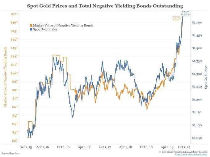 GOLD V NEGATIVE YIELD BONDS