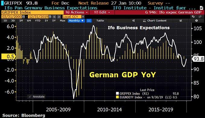 GERMAN GDP V IFO DEC