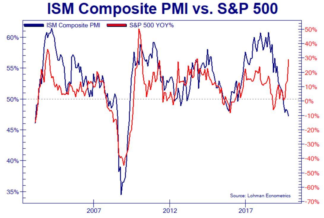 ISM V S&P 500 DEC 19