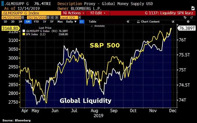 S&P 500 v GLOBAL LIQUIDITY