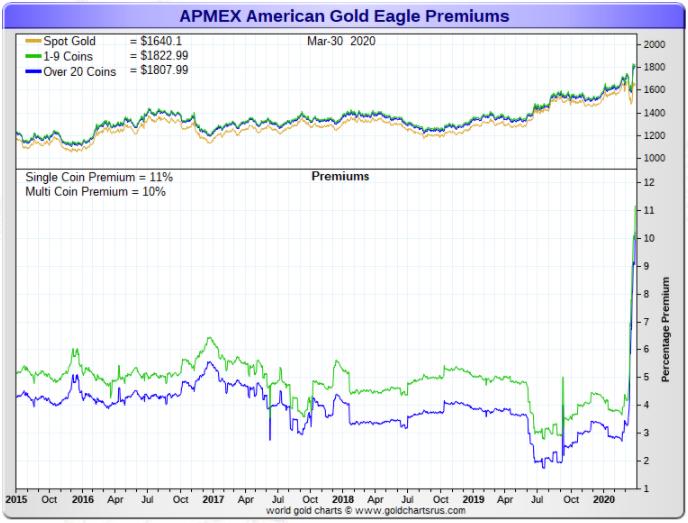 APMEX American gold premium