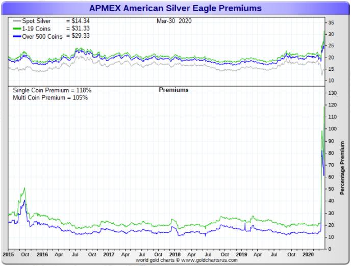APMEX American silver eagle premium