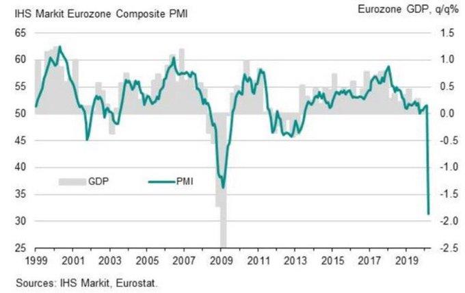 EUROZONE MARKIT GDP PMI MAR 29