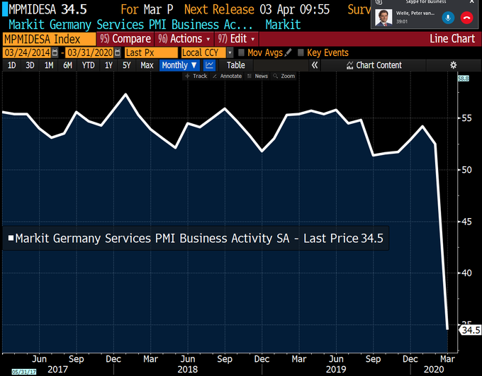 GERMANY SERVICES PMI MAR 20