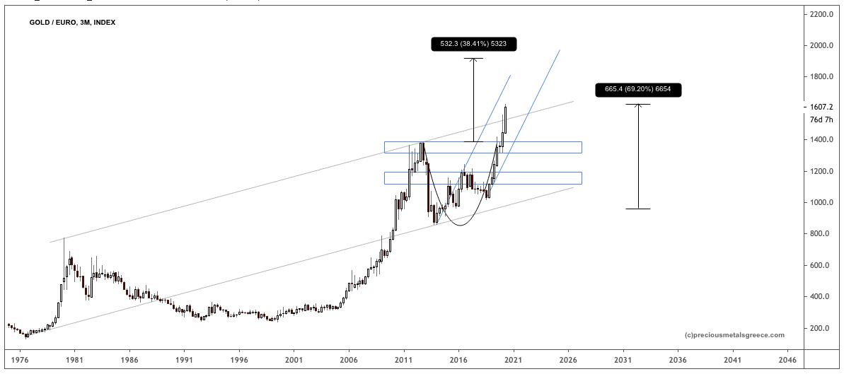 PMG GOLD EURO Q APR 20