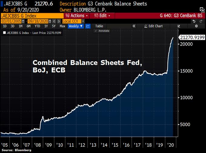 BS FED ECB BOJ SEP20 20