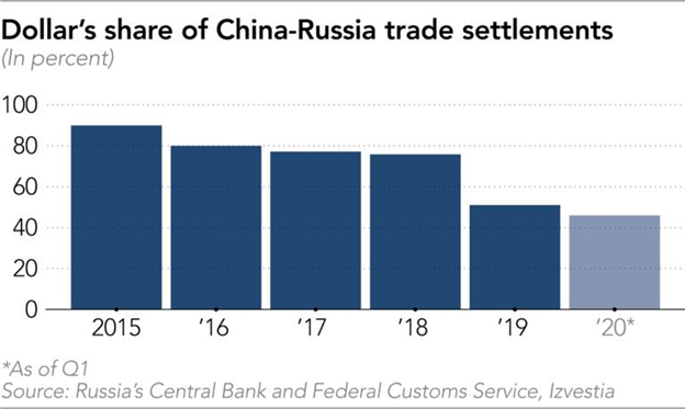DOLLARS SHARE OF CHINA RUSSIA TRADE