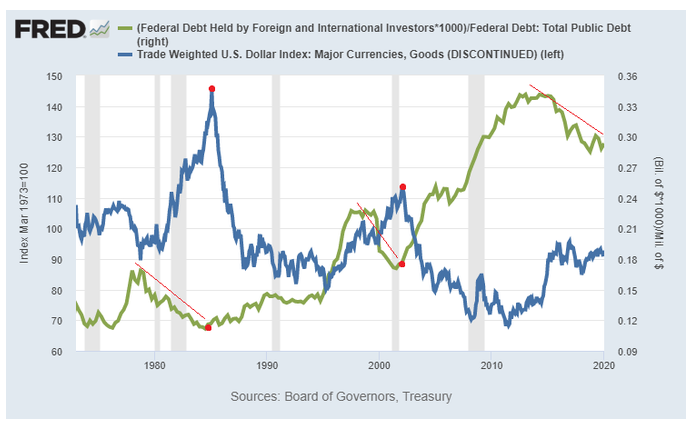 FOR AND IND TREASURY HOLDERS V DOLLAR