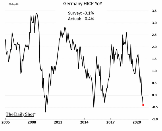 GERMANY IN DEFLATION