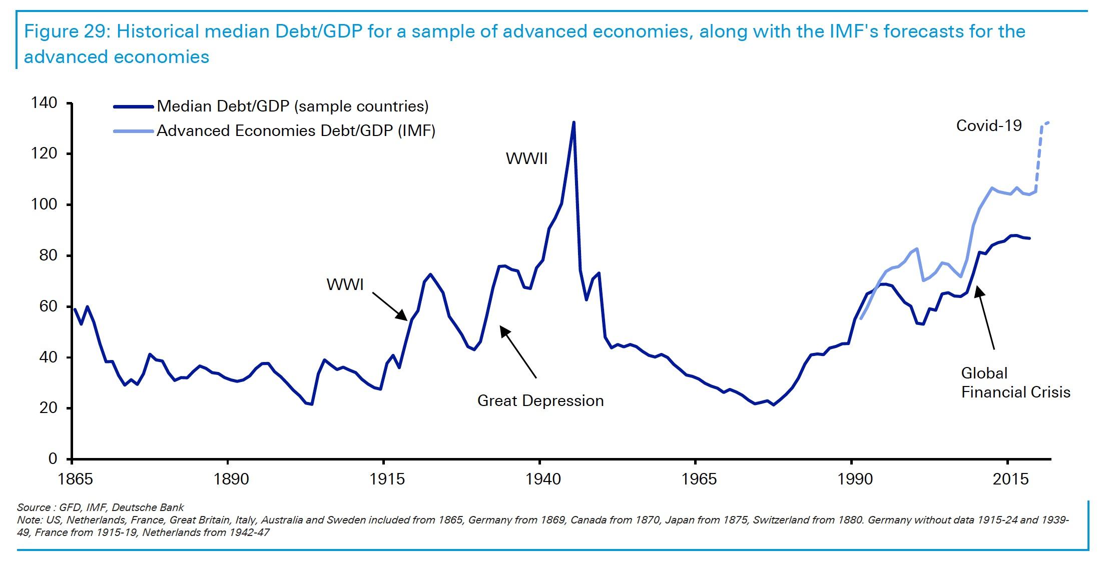 HISTORICAL DEBT GDP