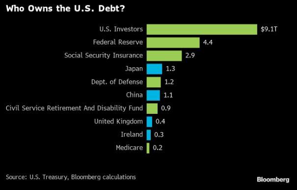 US DEBT OWNERS