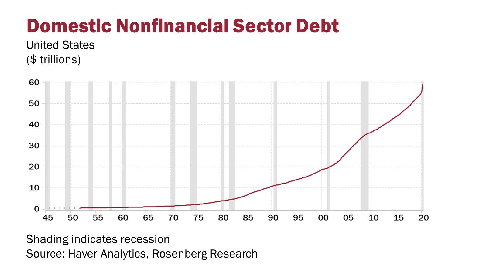 US NON FINANCIAL DEBT